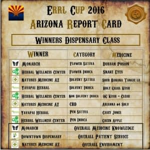 First Annual Errl Cup Results and Winners